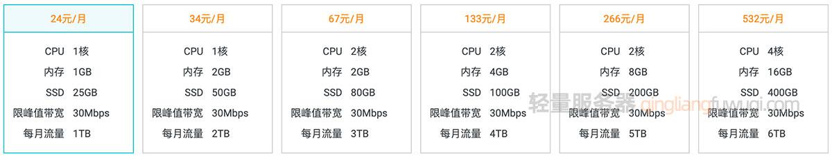阿里云香港轻量应用服务器套餐配置及价格