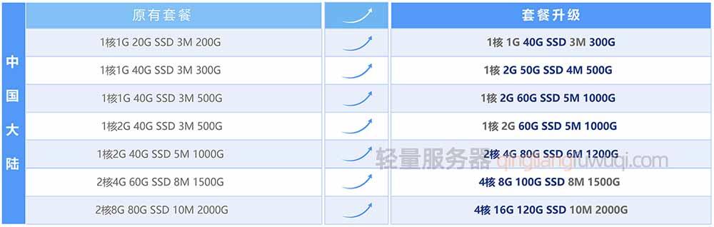 腾讯云轻量服务器免费升级(中国大陆地域)