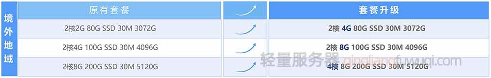 腾讯云轻量服务器免费升级(中国香港及其他海外地域)